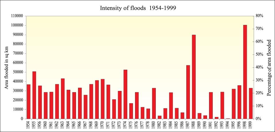 FloodGraphEng.jpg